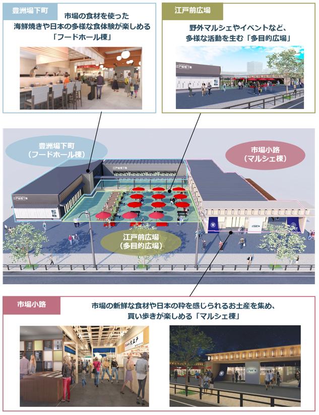 「江戸前場下町(えどまえじょうかまち)」ゆりかもめ「市場駅前」に1月24日オープン!